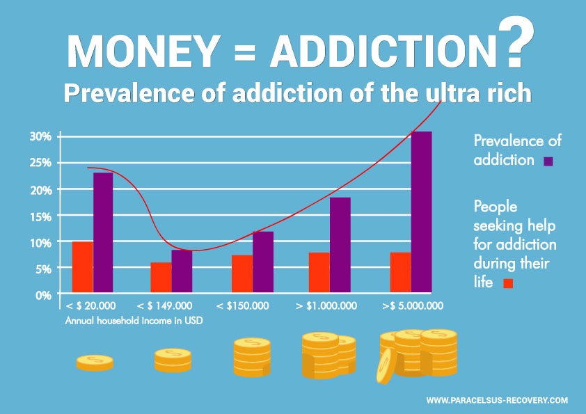 wealth addiction prevalence of addiction of the ultra rich 1